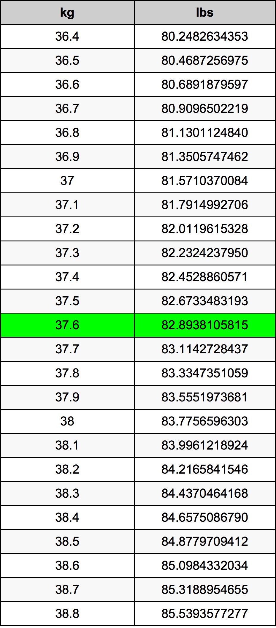 37.6 Kilogramme table de conversion
