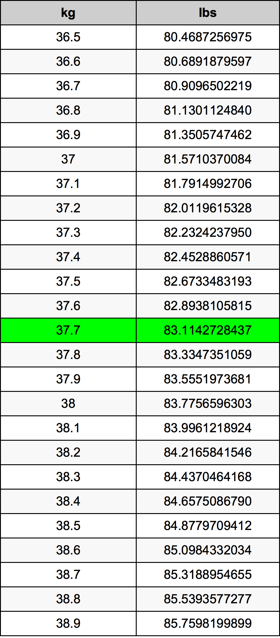 37.7 Kilogram omregningstabel