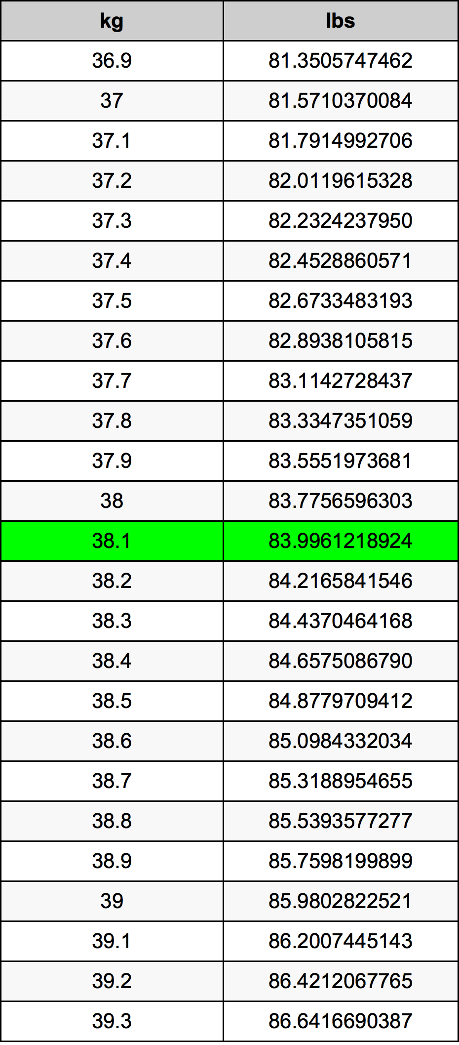 38.1 Kilogram pretvorbena tabela