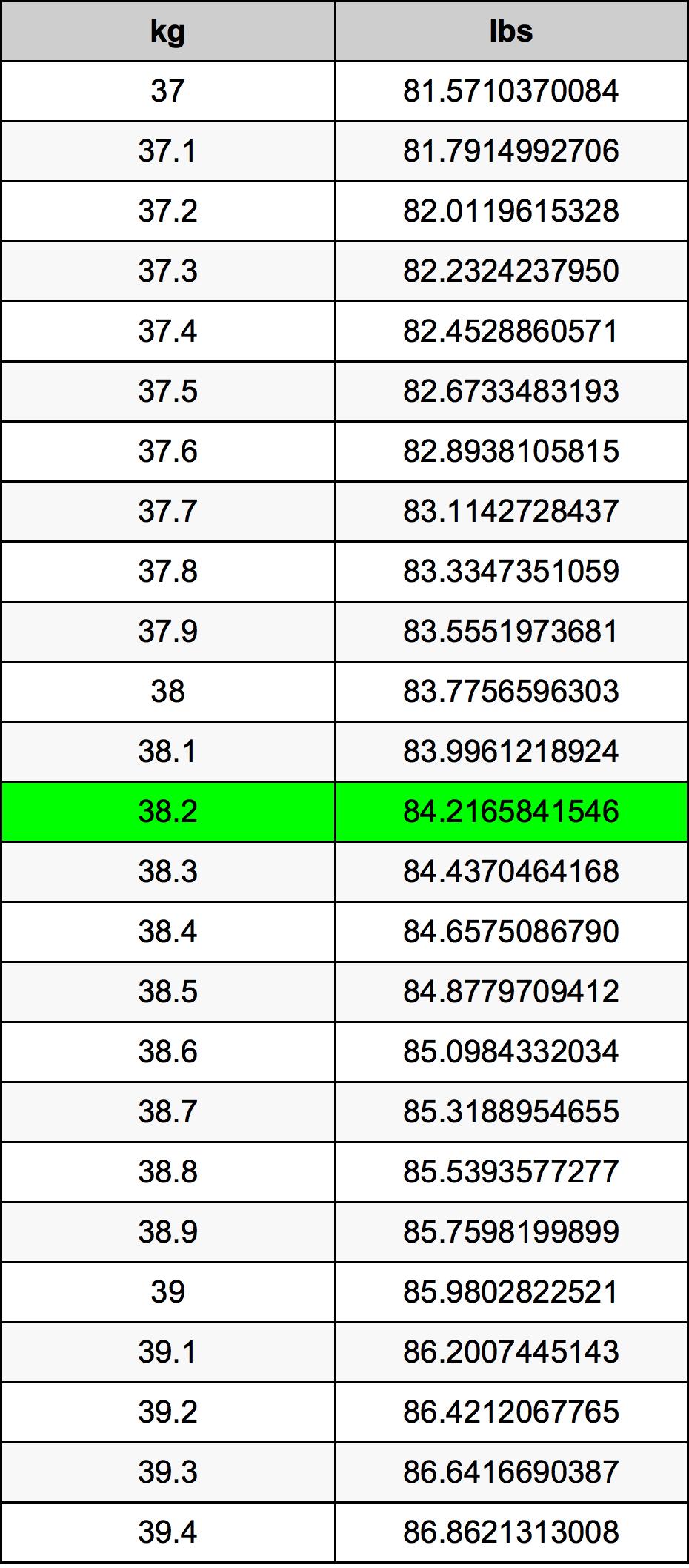 38.2 Kilogram pretvorbena tabela