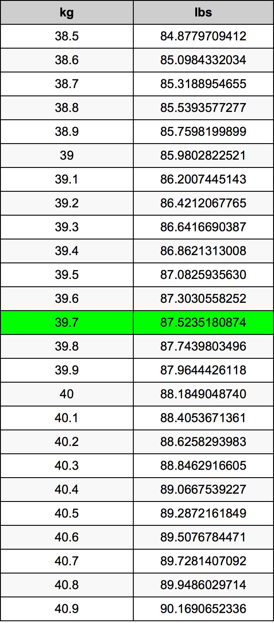 39.7 Kilogram Table