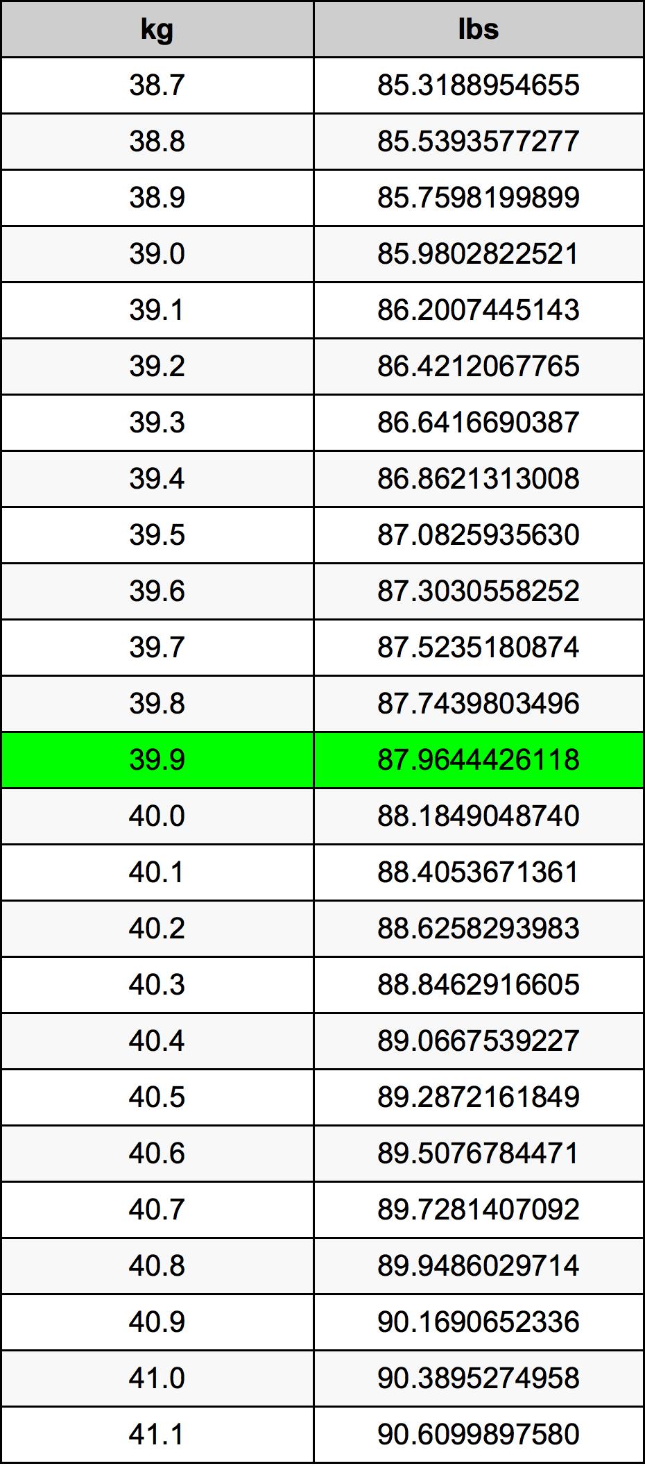 39.9 Kilogram tabelul de conversie