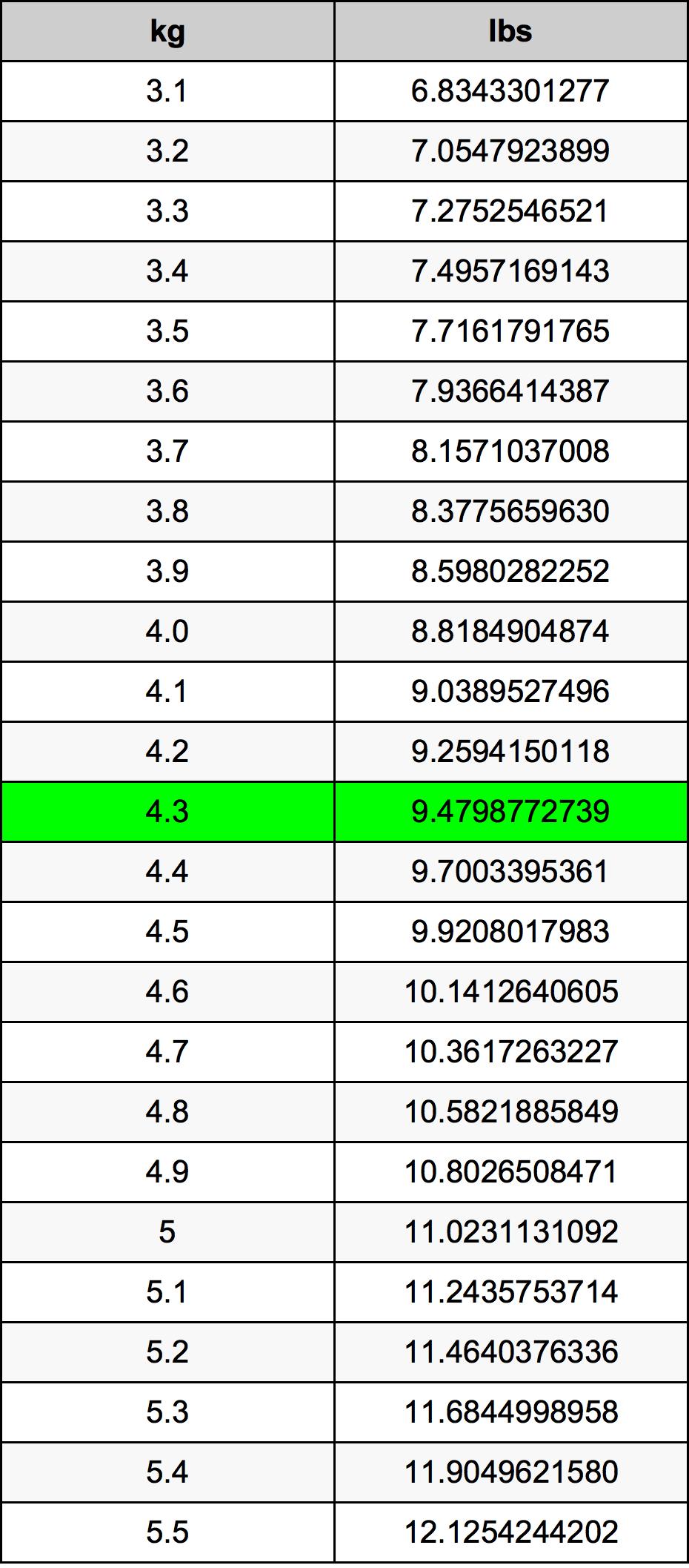 4.3 Kilogram Tablica konverzije