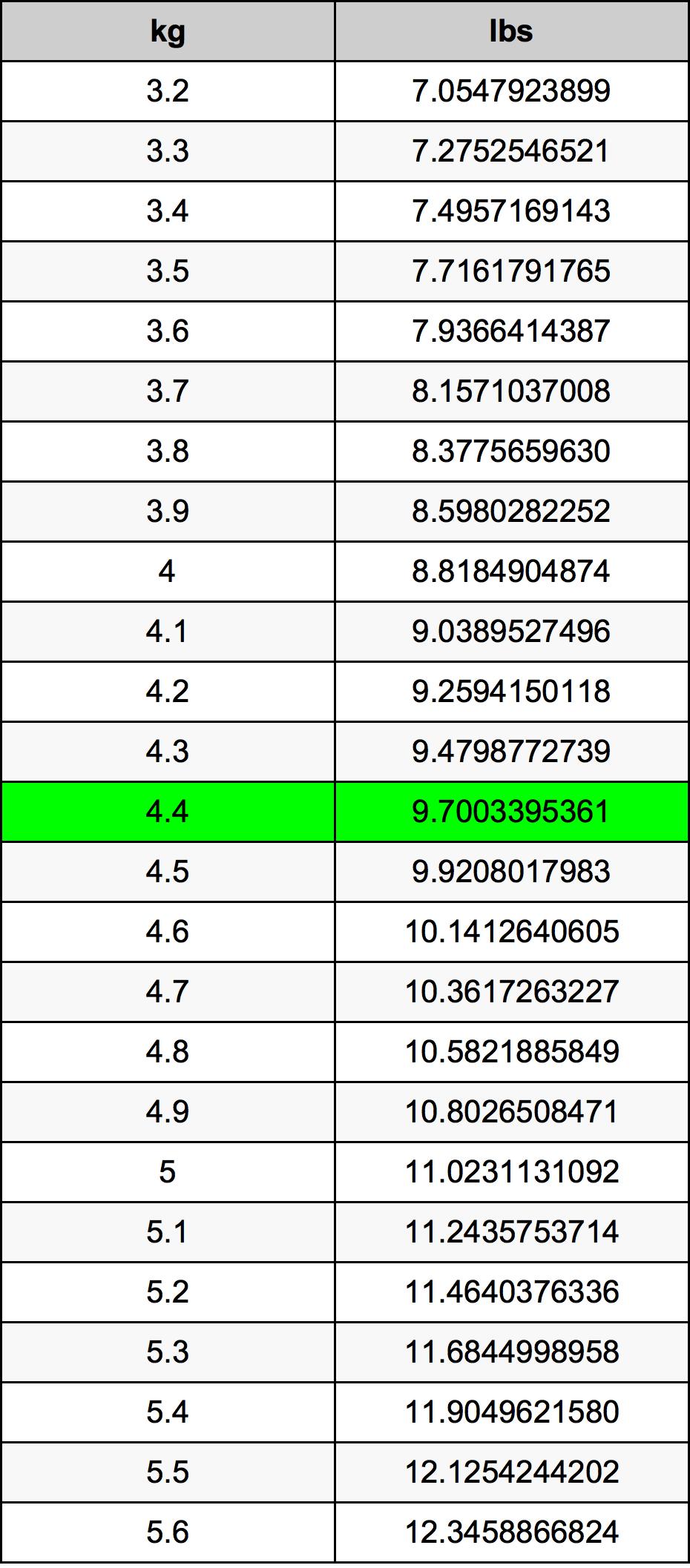 4.4 Kilogram conversietabel