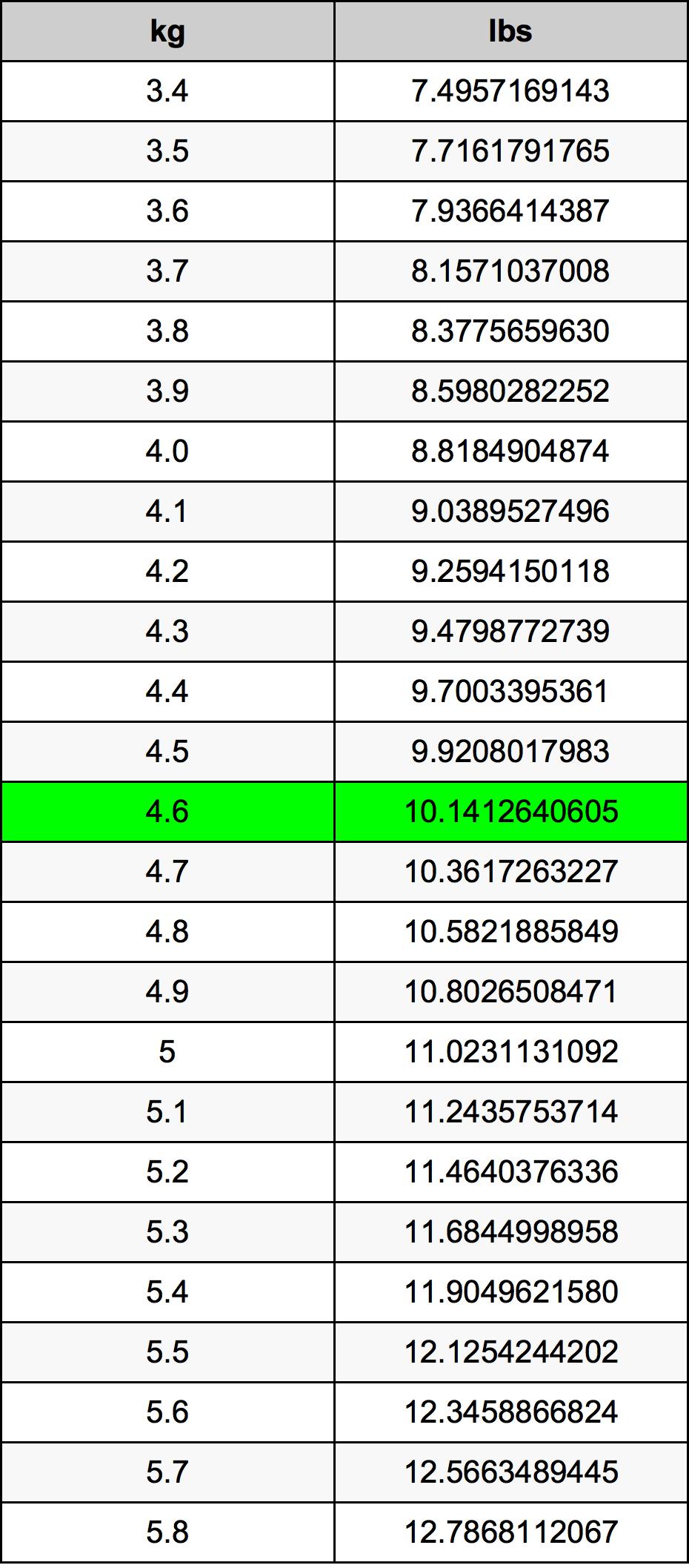 4.6 Kilogrami Table