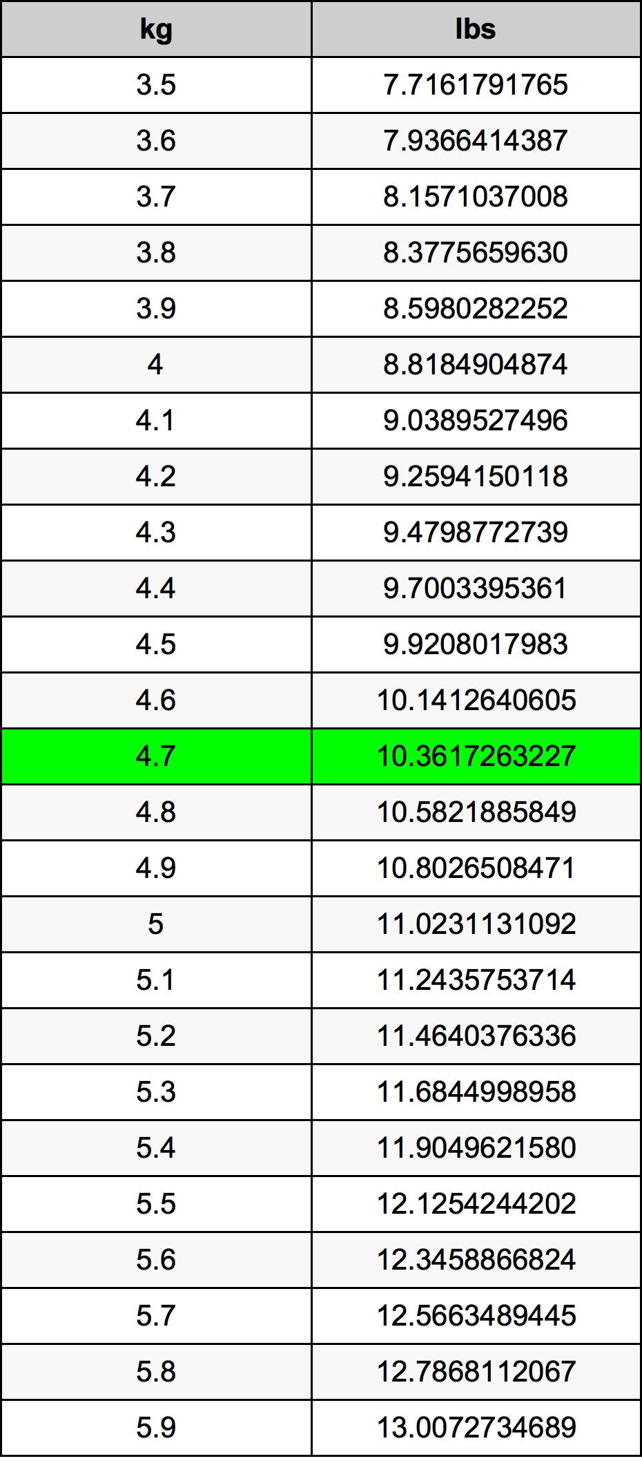4.7 Kilogram tabelul de conversie