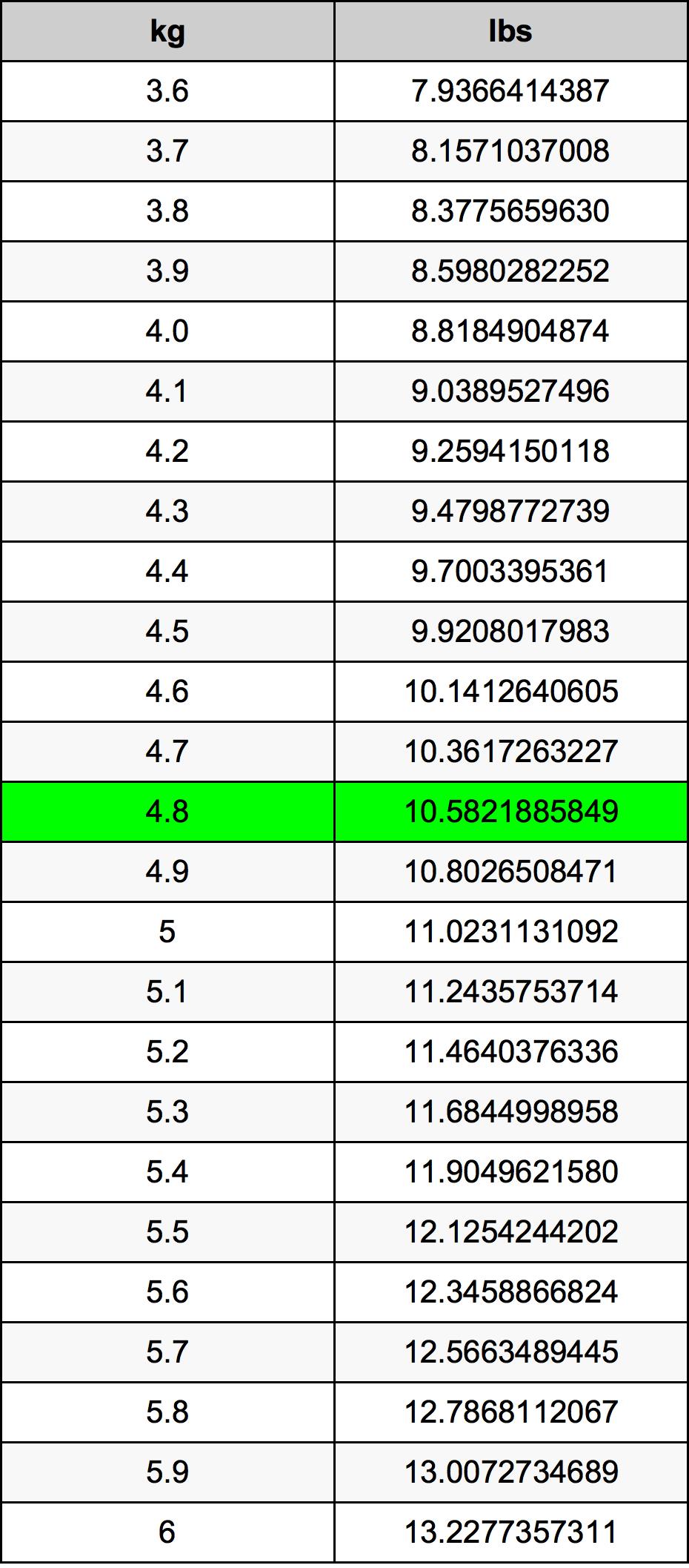 4.8 Kilogram conversietabel