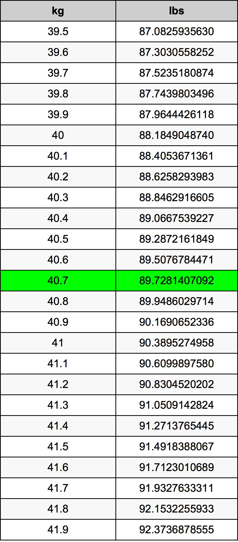 40.7 Kilogramma konverżjoni tabella