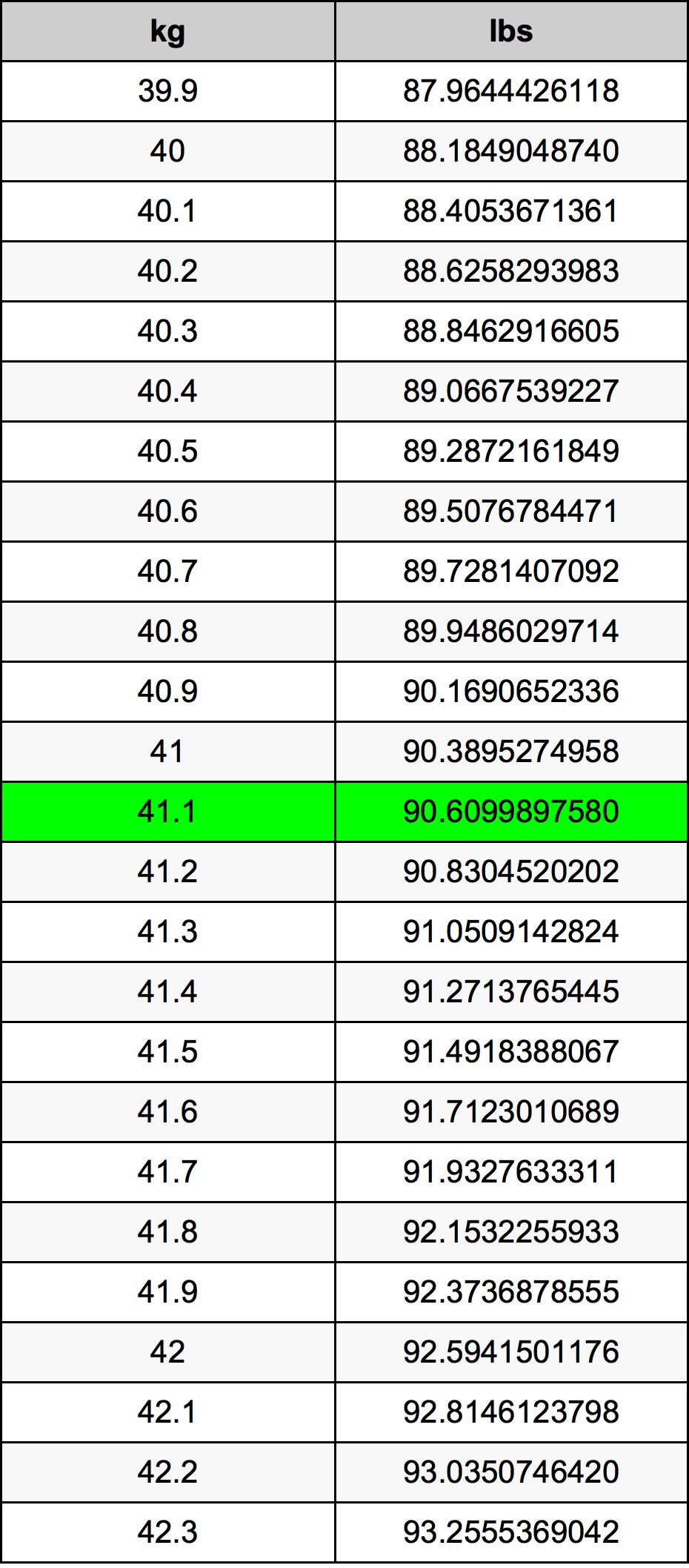 41.1 Kilogram Table