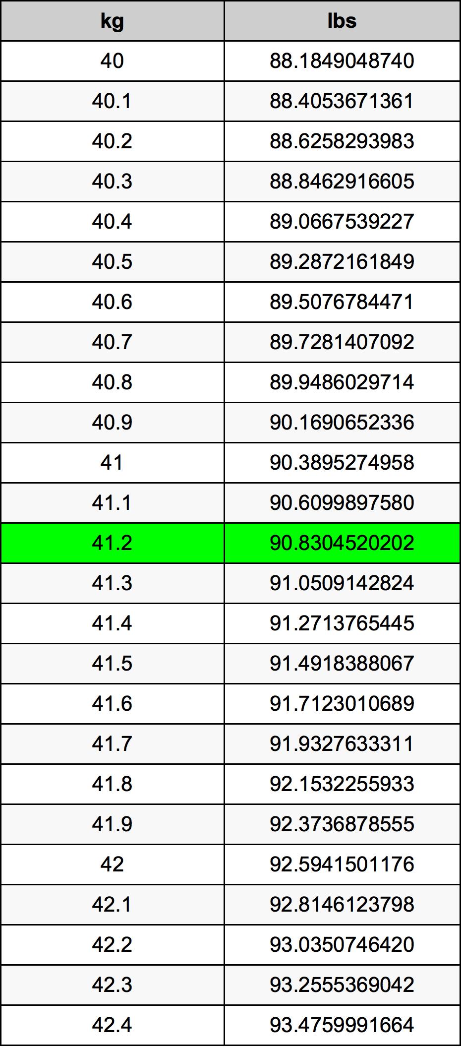 41.2 Kilogram konverteringstabellen