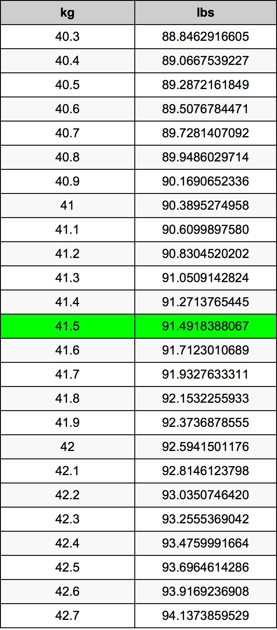 41.5 Kilogram Table