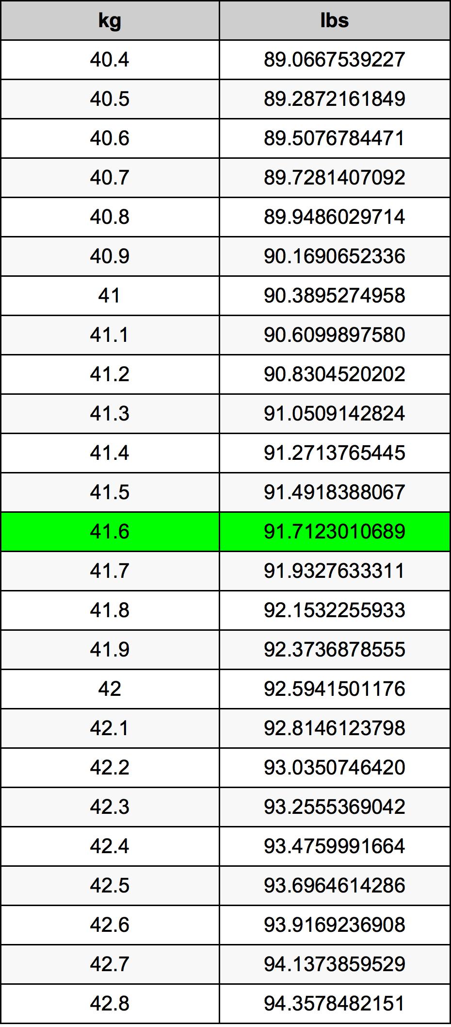 41.6 千克换算表