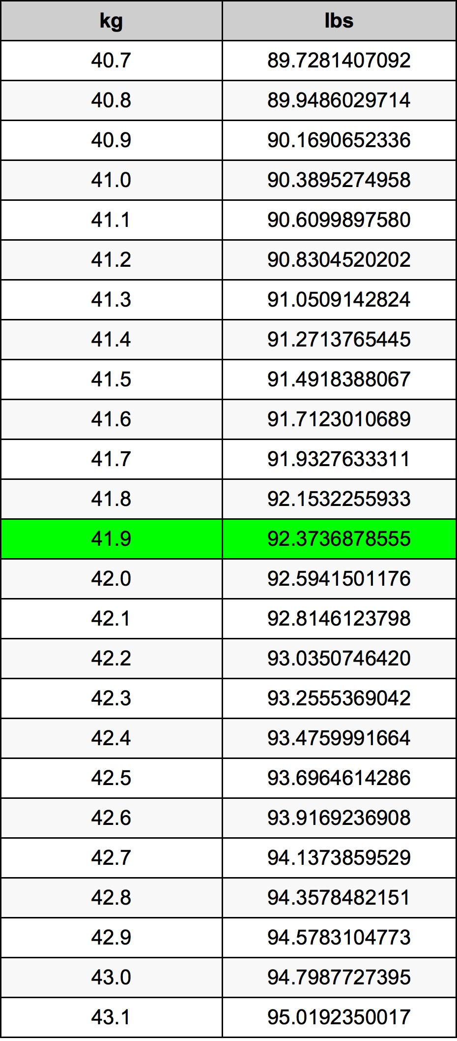 41.9キログラム換算表