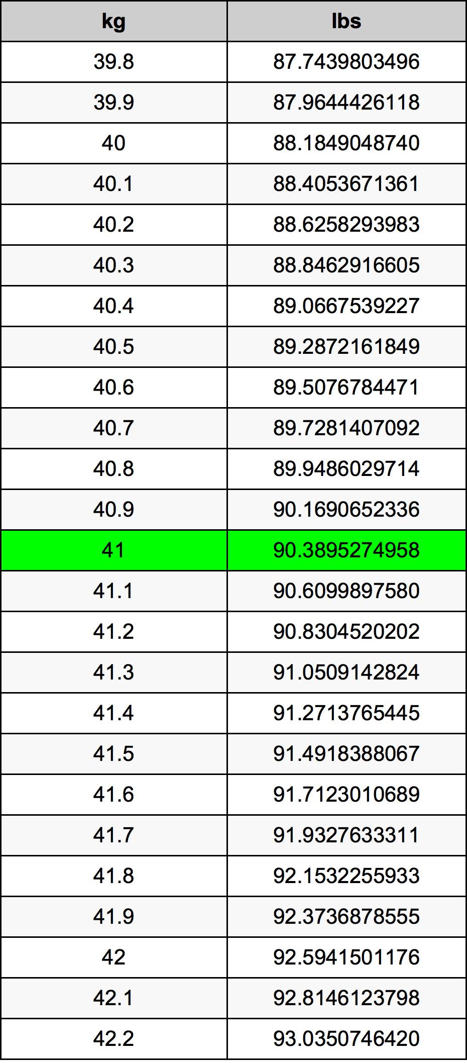 41 Kilogram tabelul de conversie