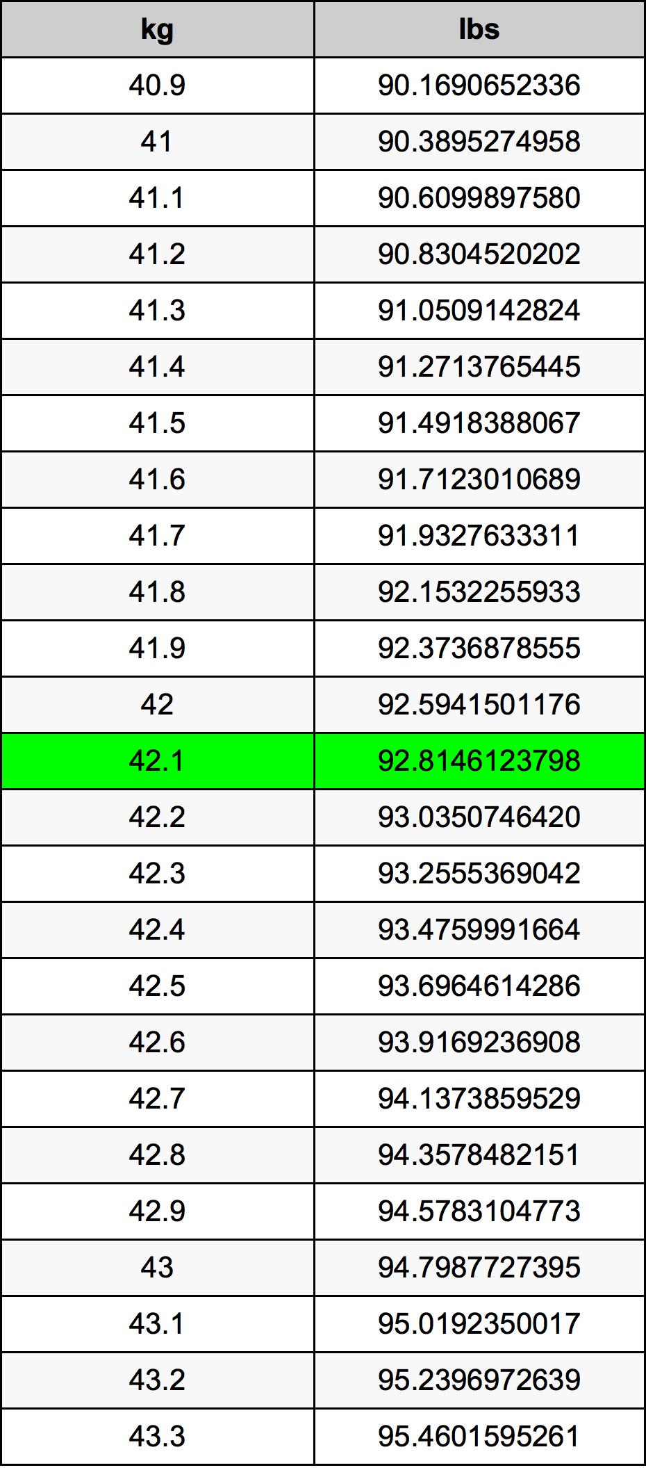 42.1 Kilogram prevodná tabuľka