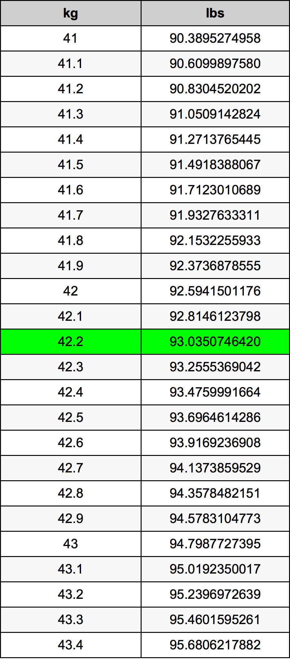 42.2 Kilogram konversi tabel