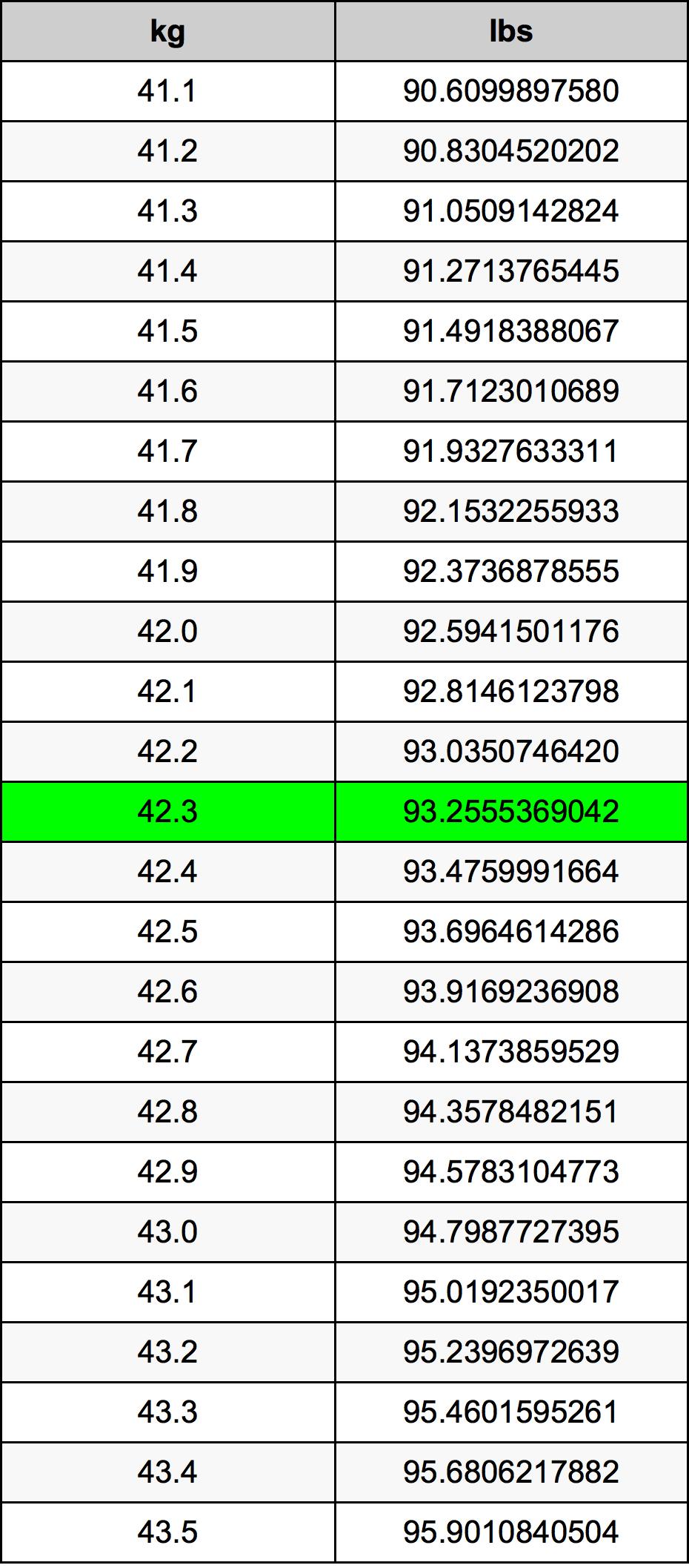 42.3 Kilogram konversi tabel