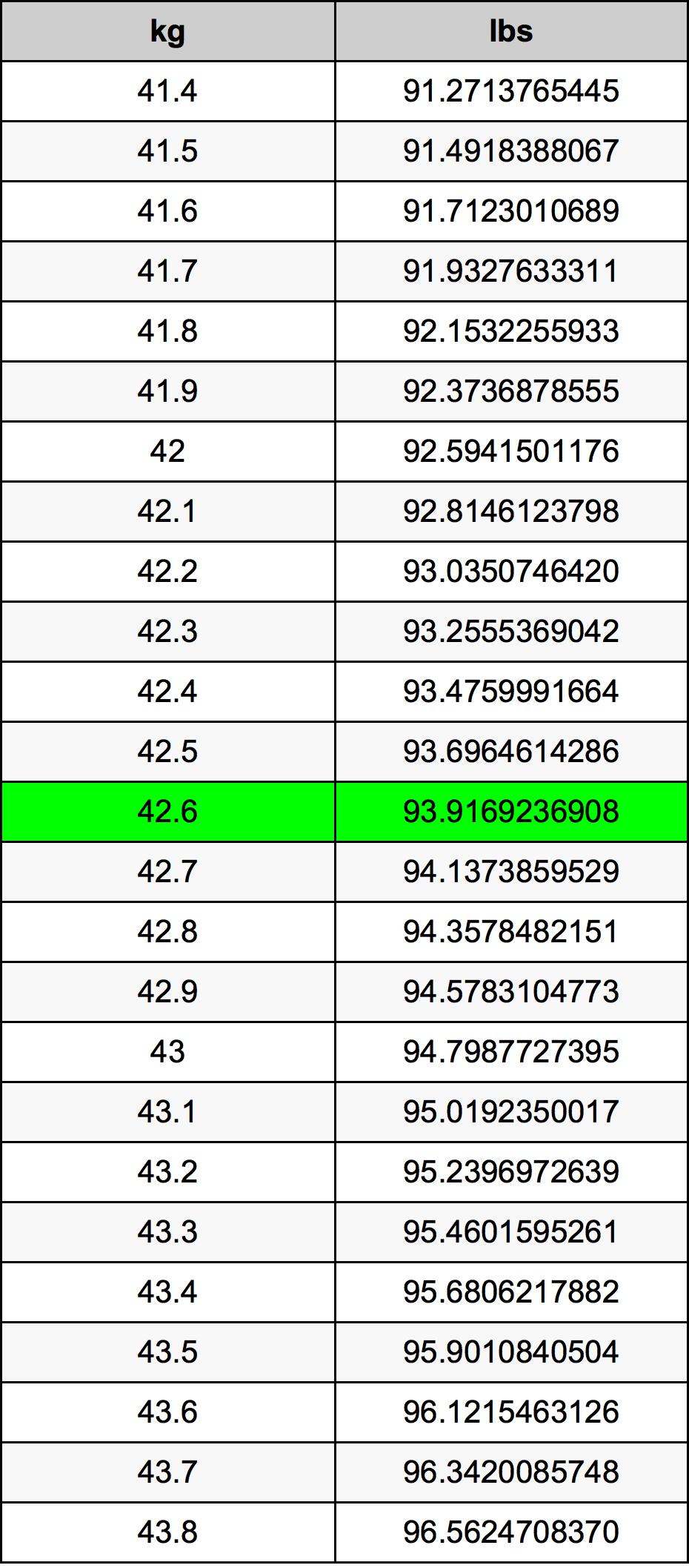 42.6 Kilogrami Table