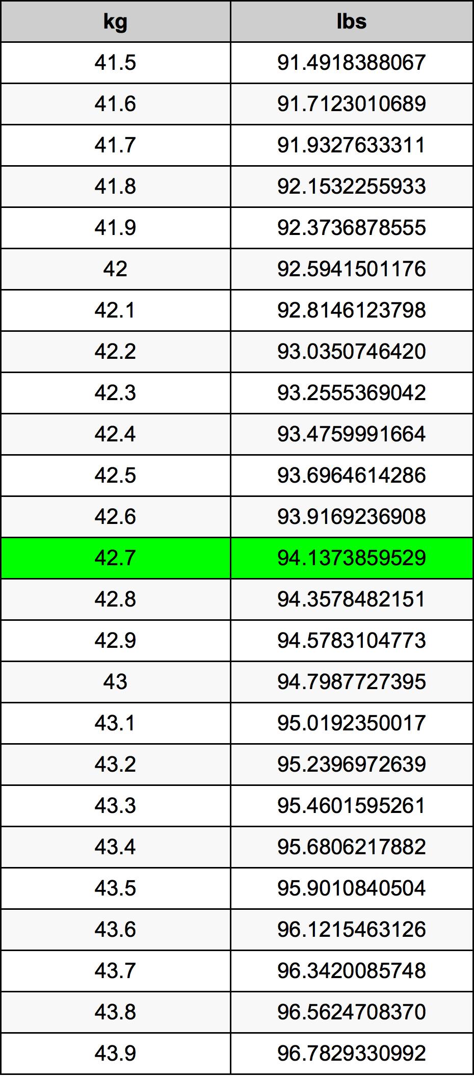 42.7 Kilogram conversietabel