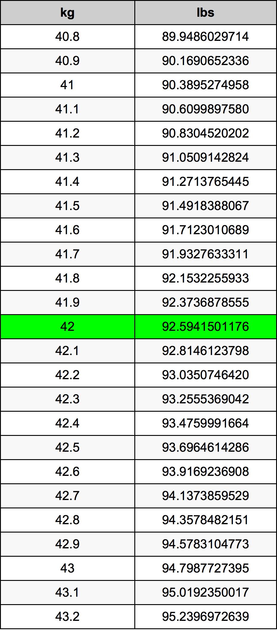 42 Kilograms To Pounds Converter 42 Kg To Lbs Converter