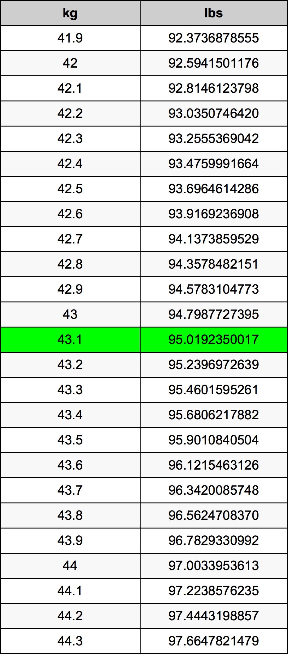 43.1 Kilogram pretvorbena tabela