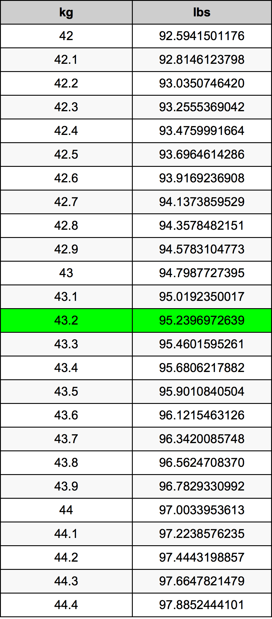 43.2 Kilogrami Table