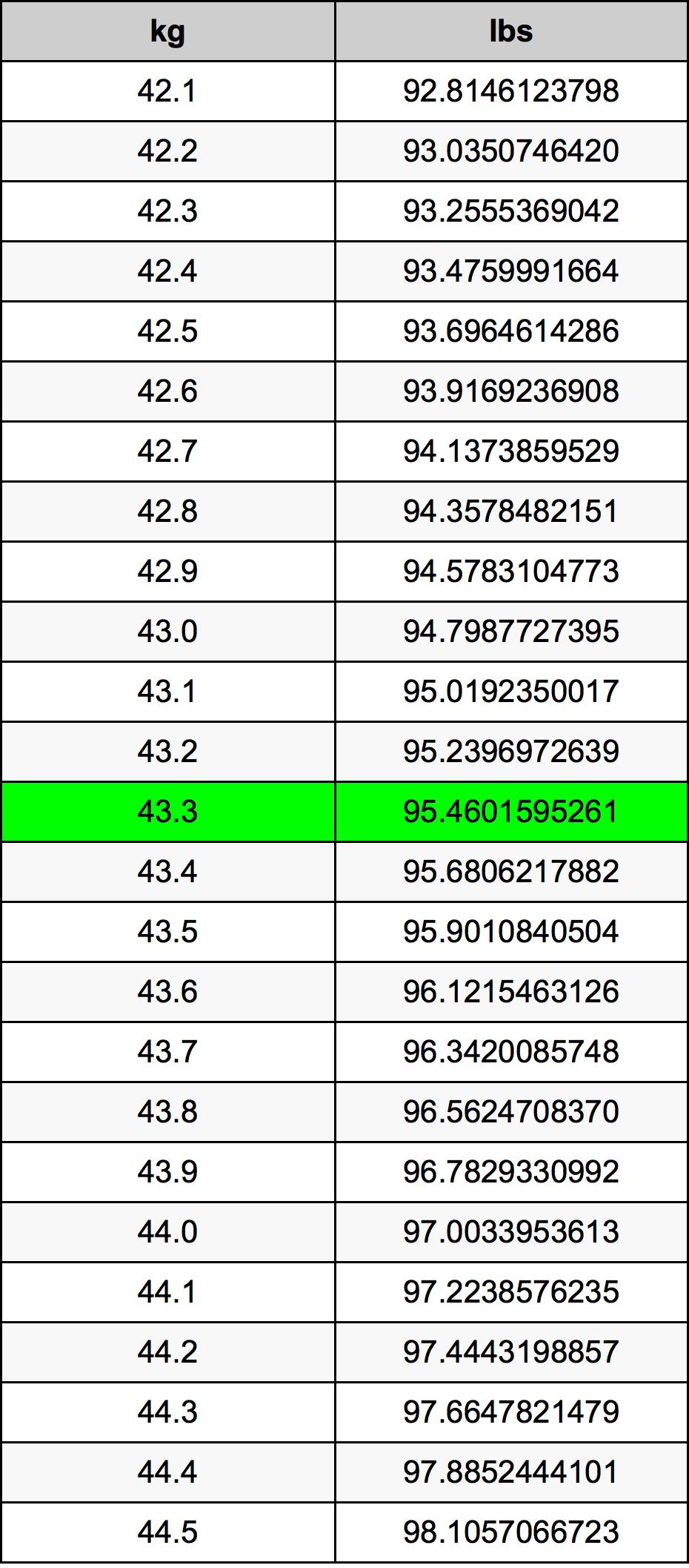 43.3 Kilogram Table