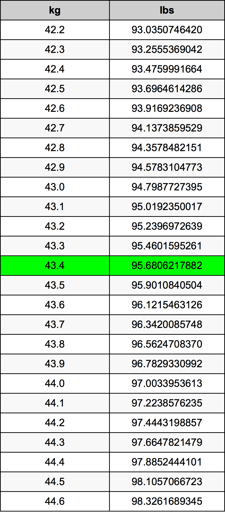 43.4 Kilogramme Table