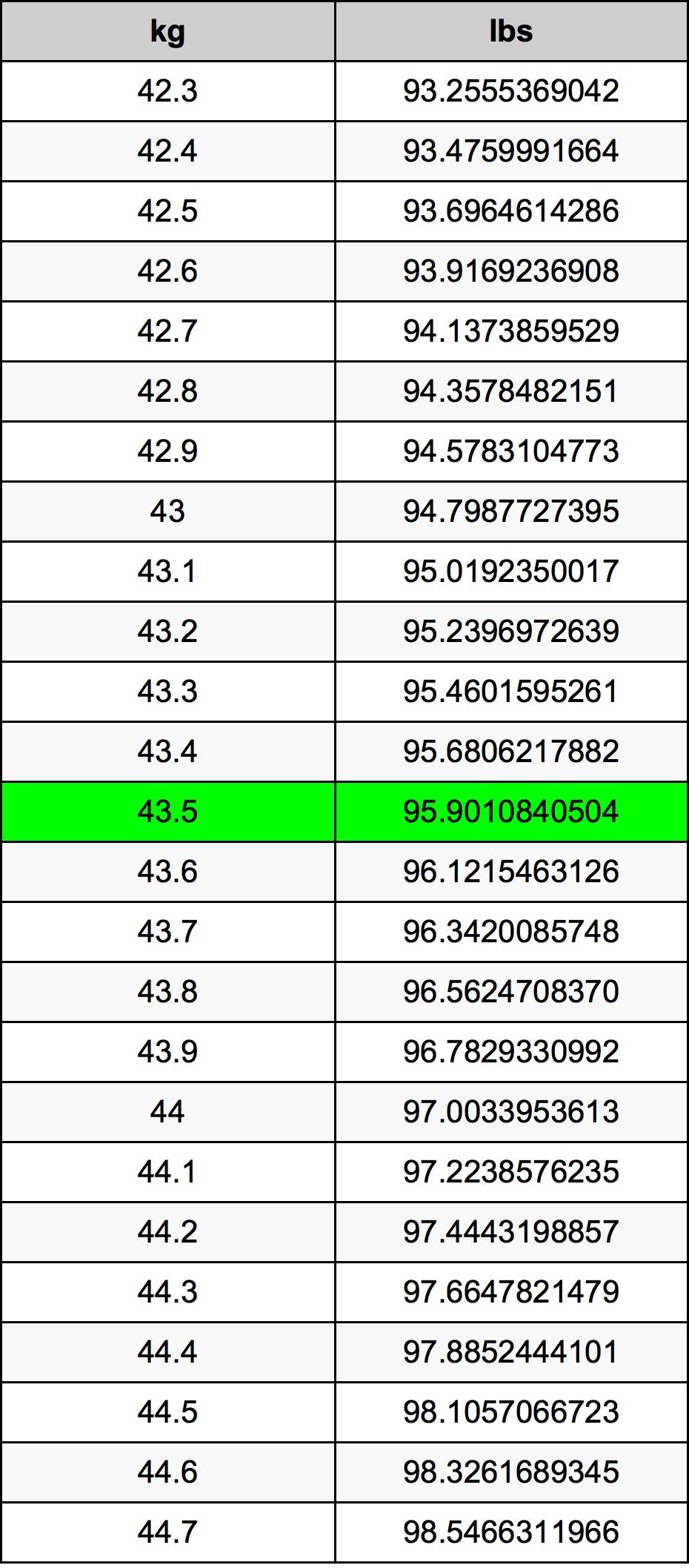 43.5 Kiloqram Dönüşüm Cədvəl