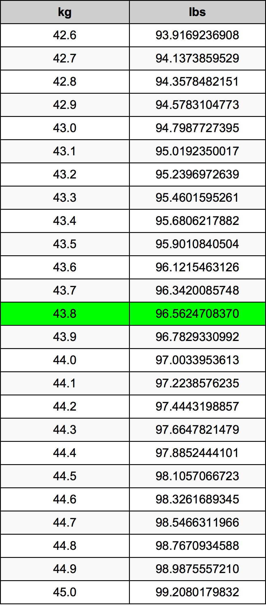 43.8 Kilogram převodní tabulka