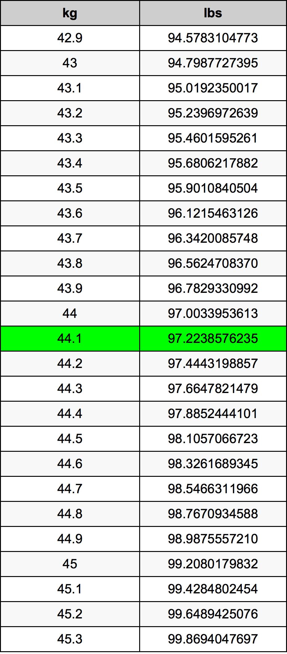 44.1 Kilogram prevodná tabuľka