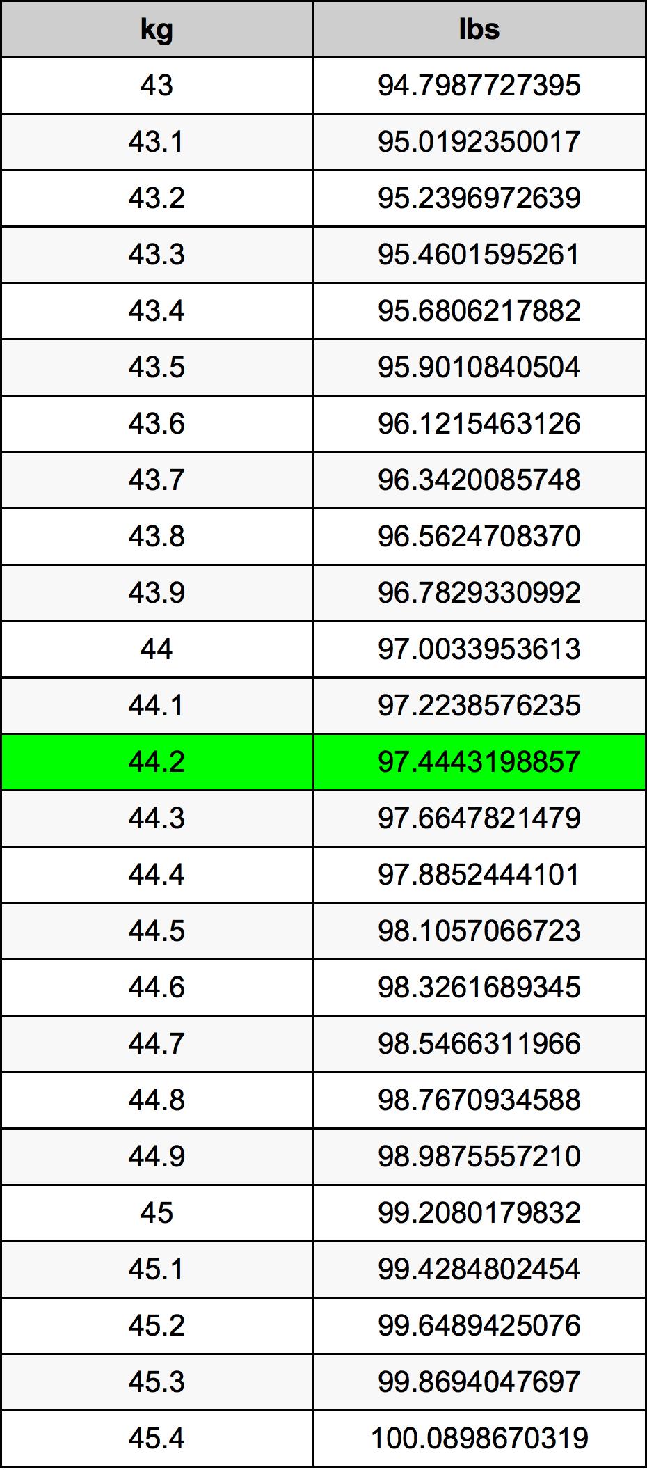 44.2 Kilogramme table de conversion