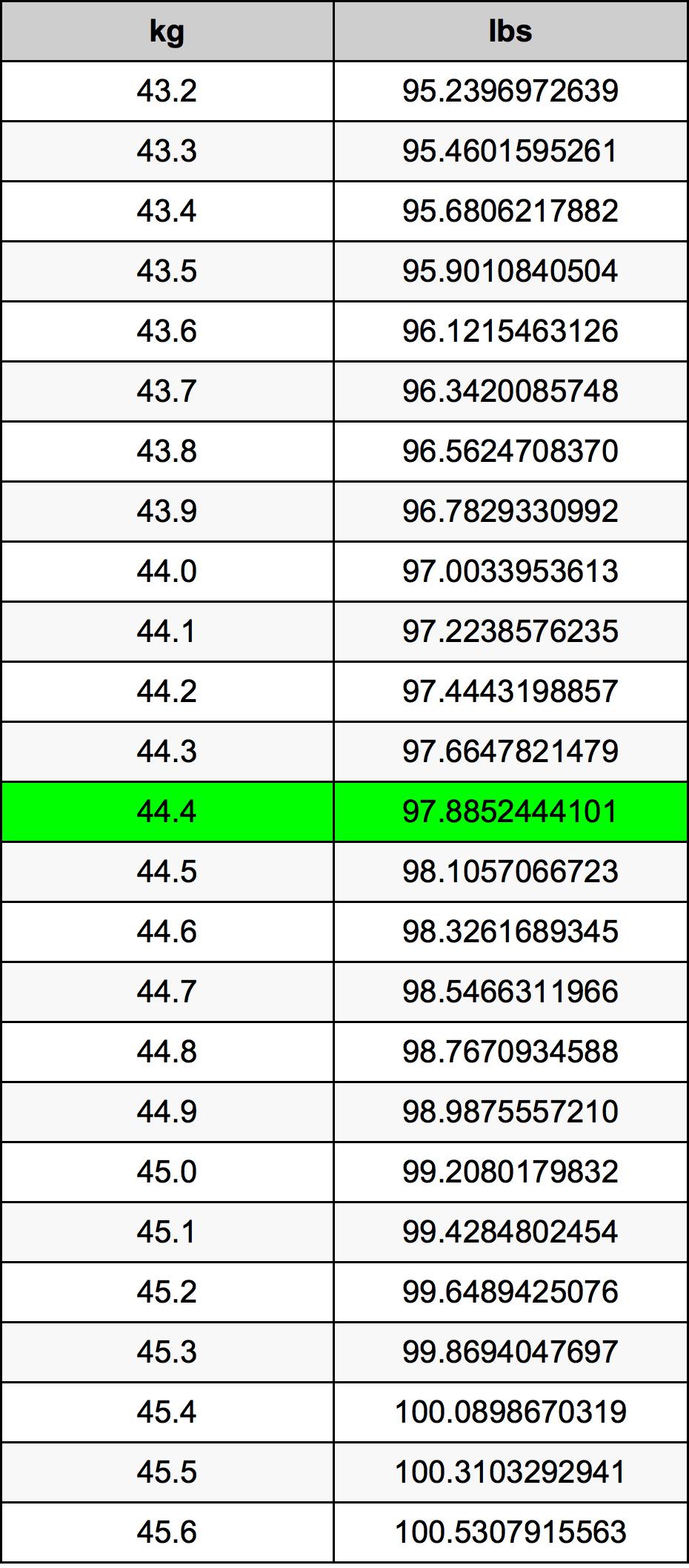 44.4 Kilogram pretvorbena tabela