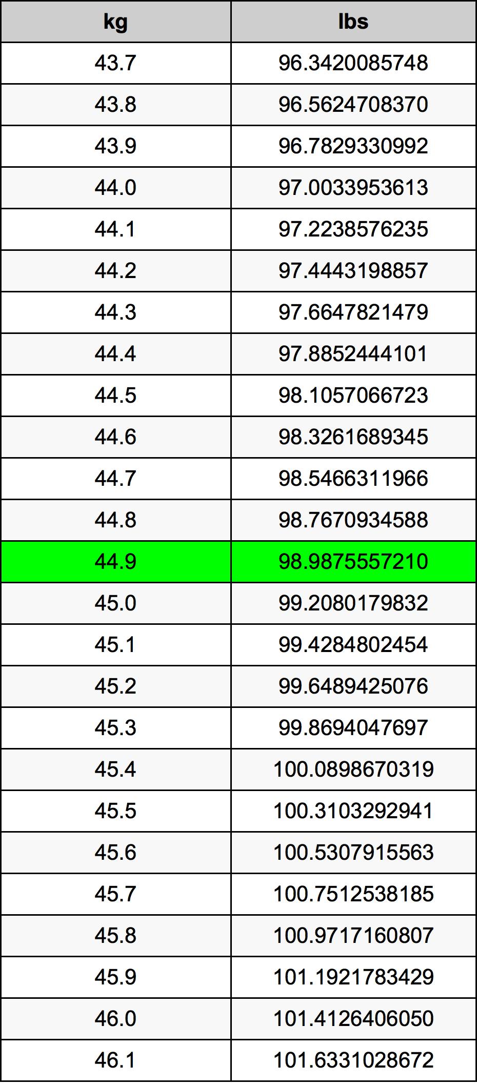 44.9 Kilogramme Table