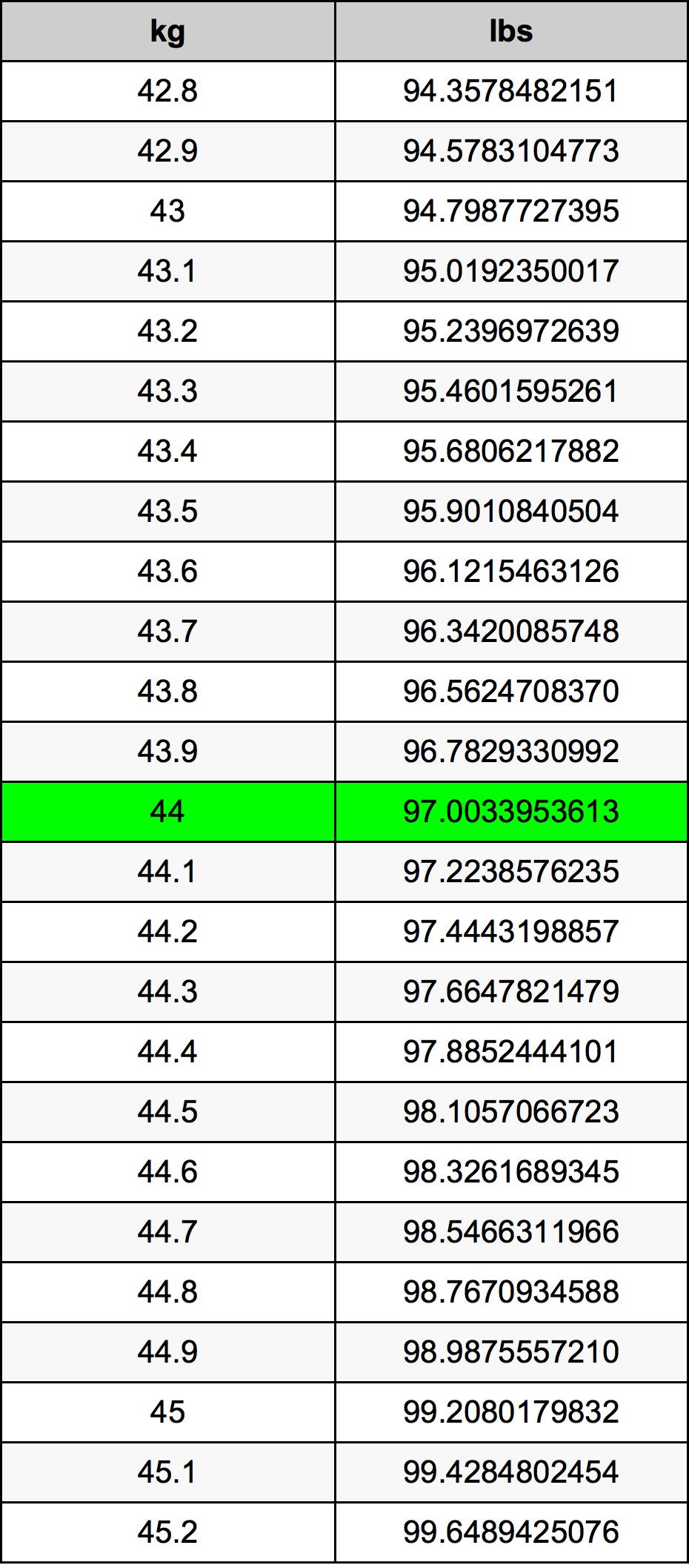 44 Килограм Таблица за преобразуване