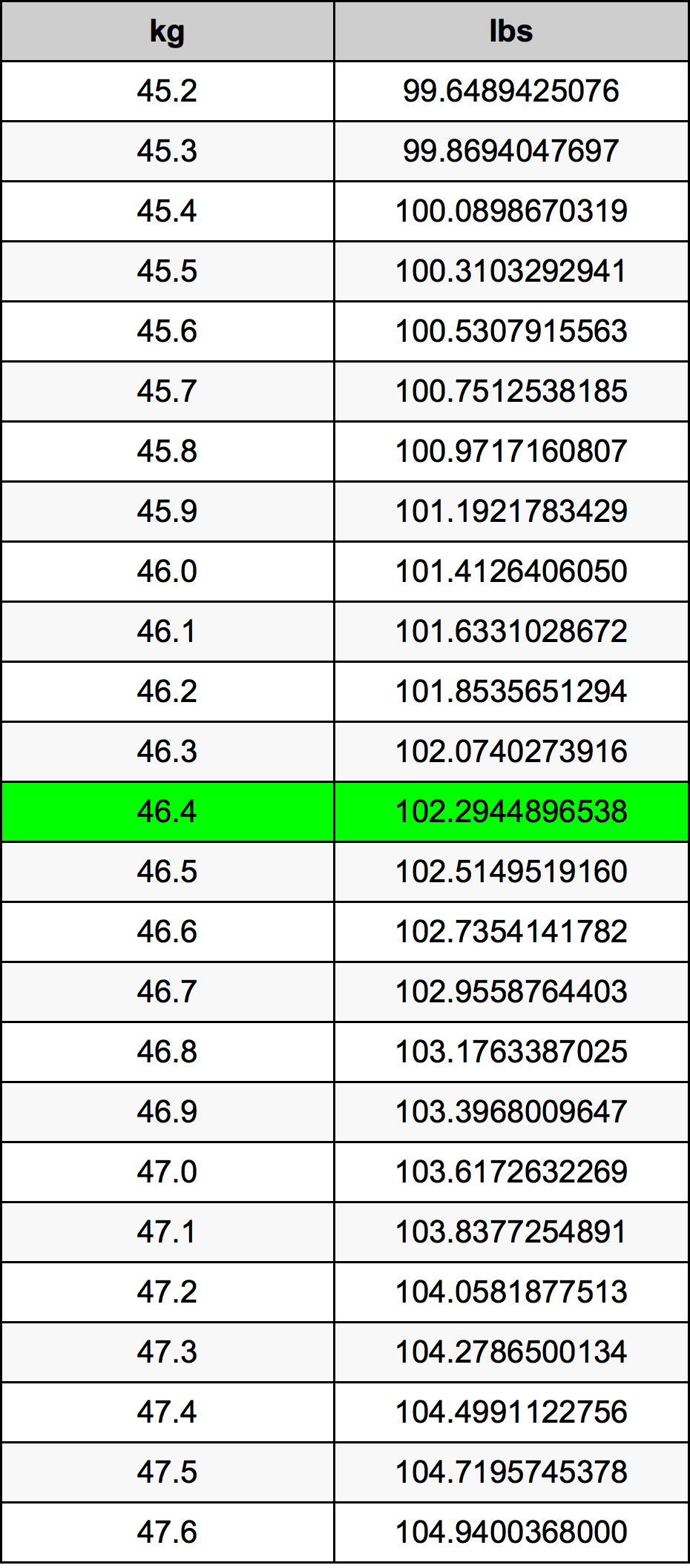46.4 Chilogrammo tabella di conversione