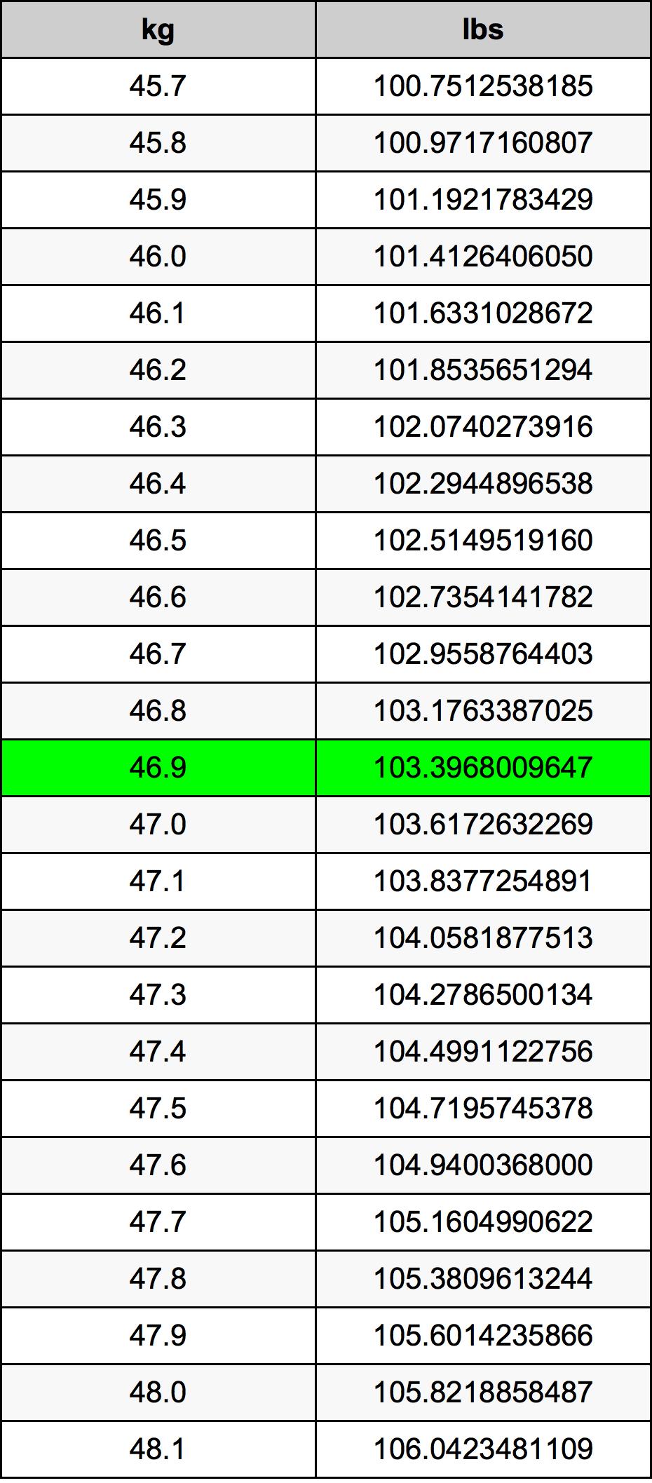 46.9 Kilogram tabelul de conversie
