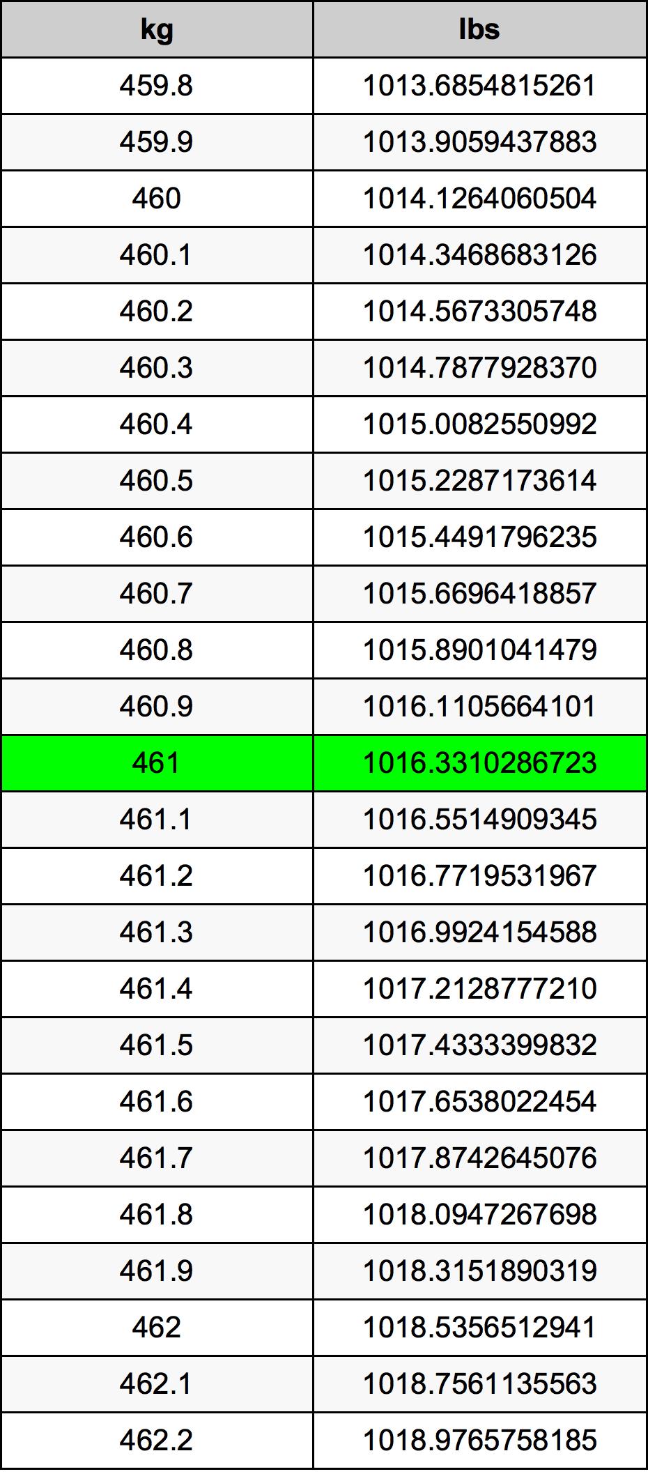 461 Kilogram tabela przeliczeniowa