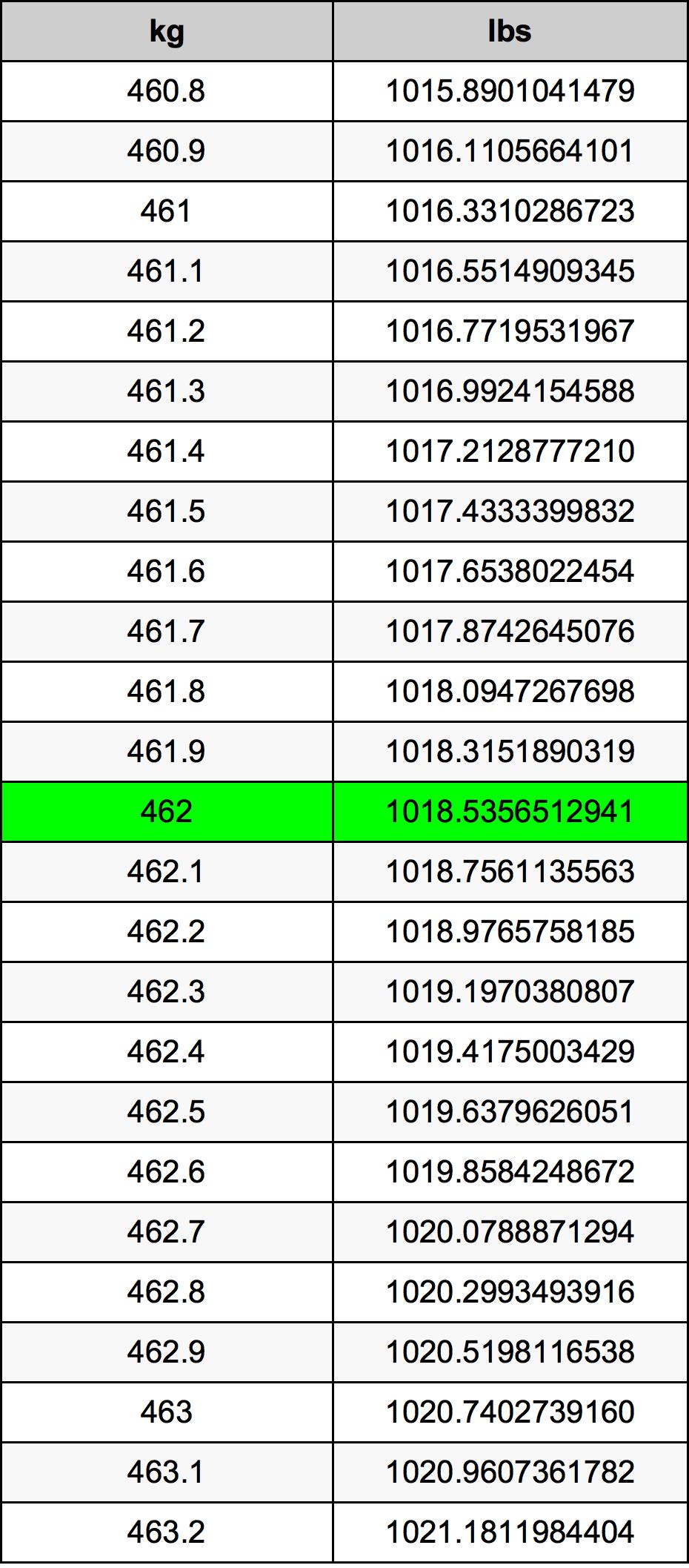 462 Kilogram Table
