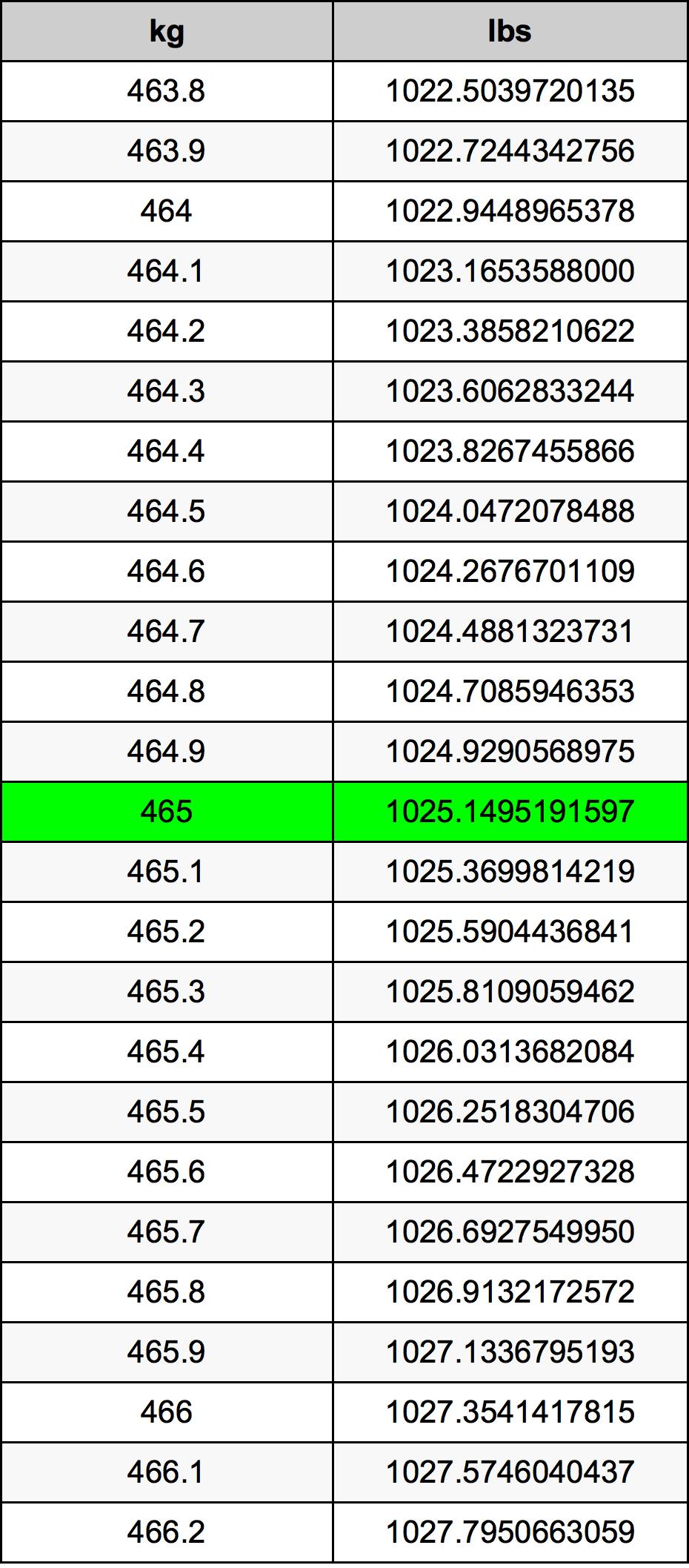 465 Kilogram tabela przeliczeniowa