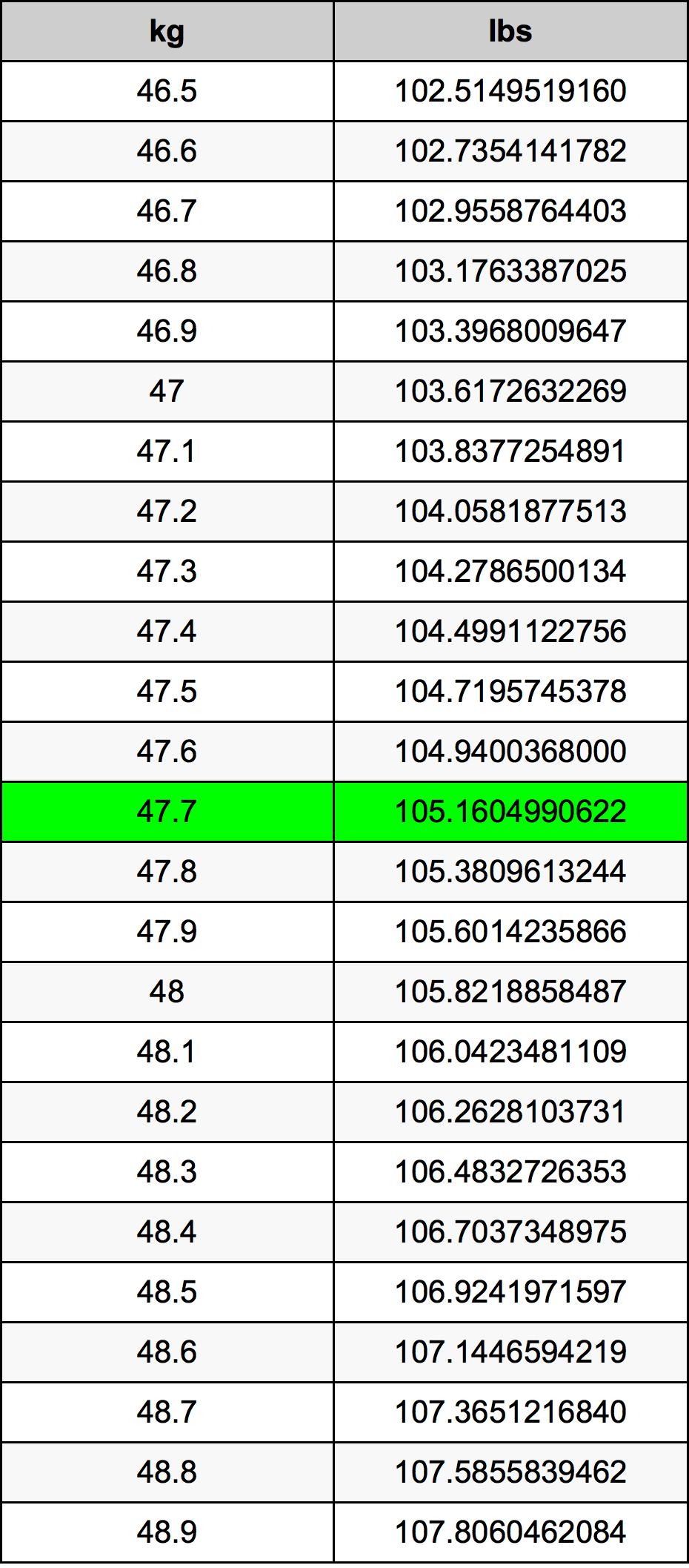 47.7 Kilogram Table