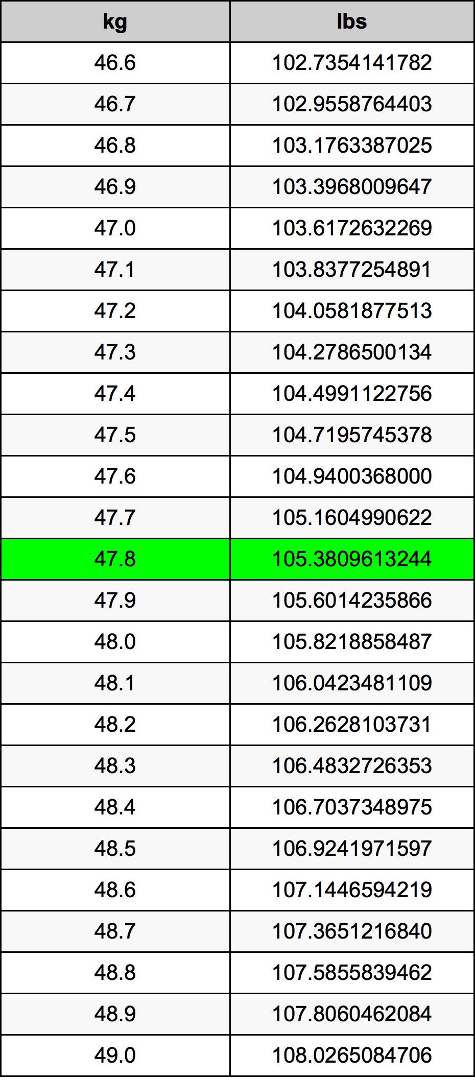 47.8 кілограм Таблиця перетворення