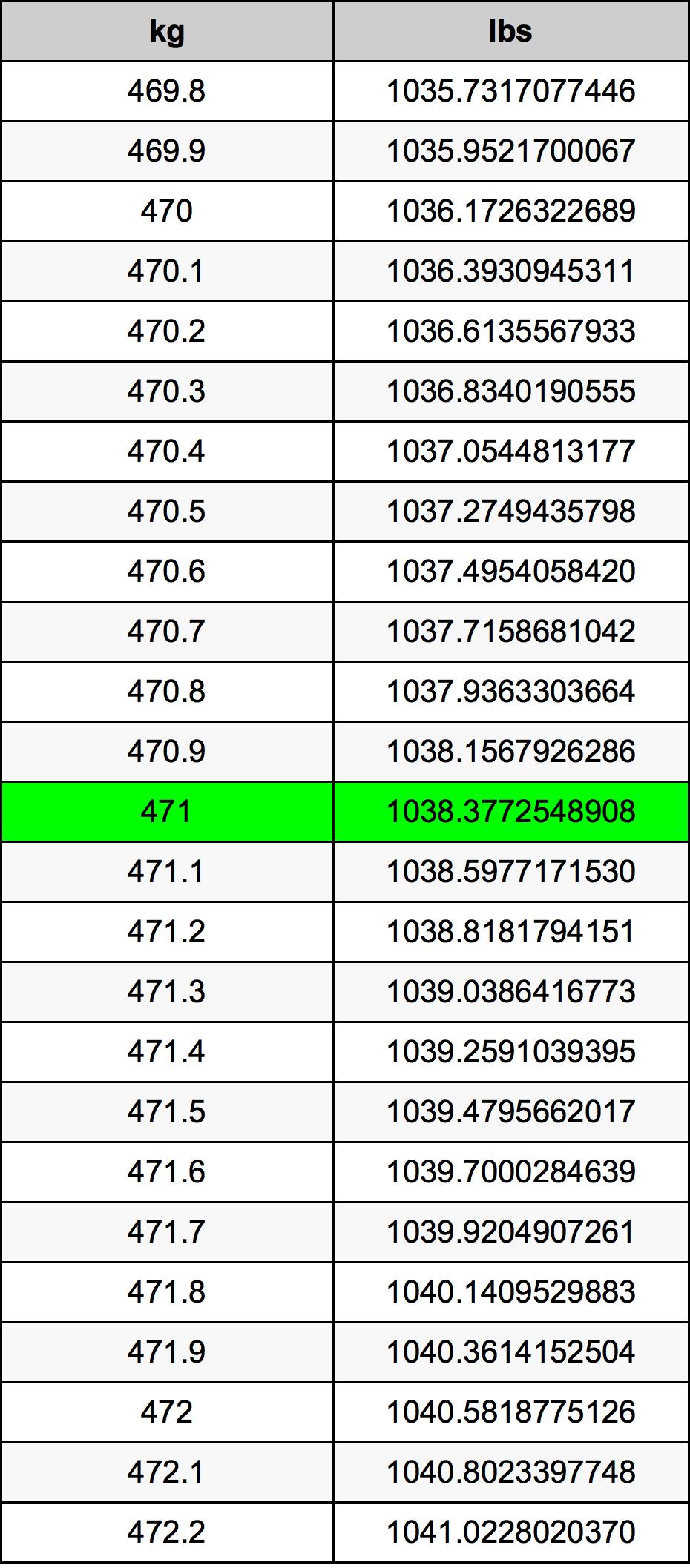 471 Kilogram Table