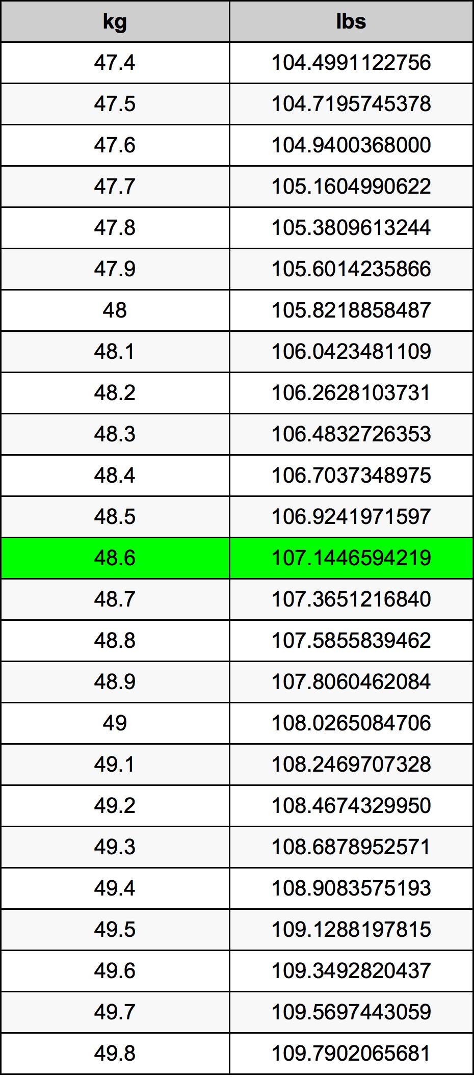 48.6 Chilogrammo tabella di conversione