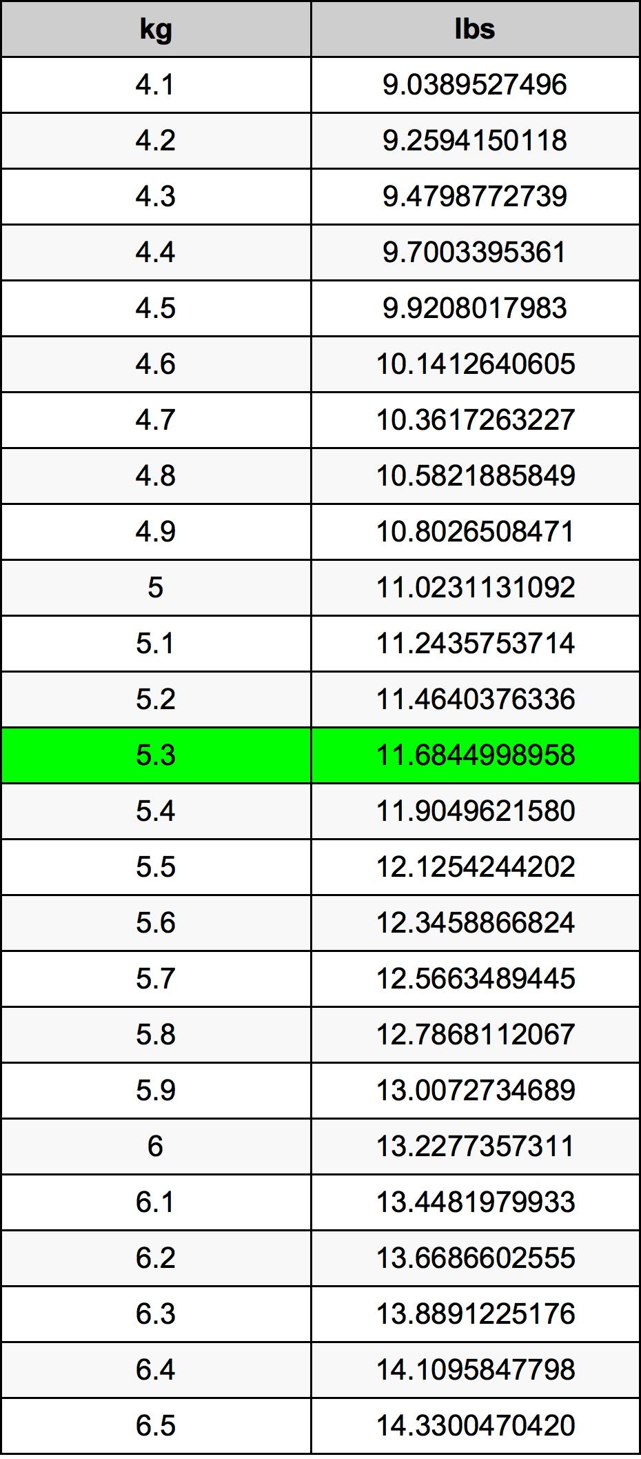 5.3 Kilogram Table