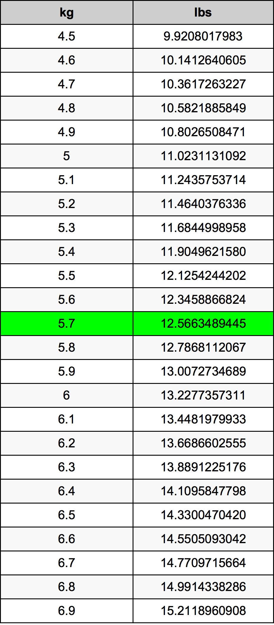 5.7 Kiloqram Dönüşüm Cədvəl