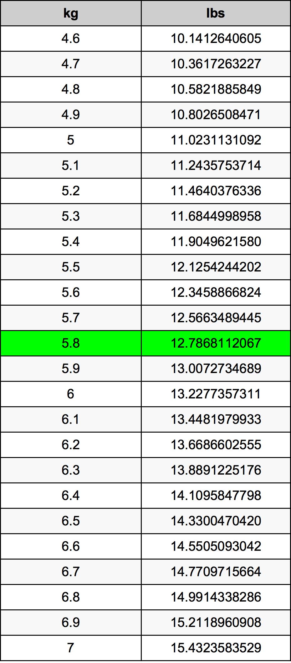 5.8 Kilogramma konverżjoni tabella