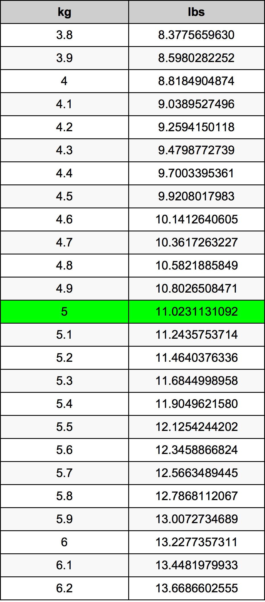 5 Kilogram prevodná tabuľka