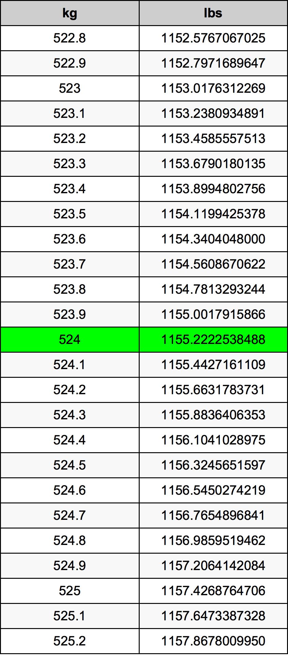524 Kilogram Table