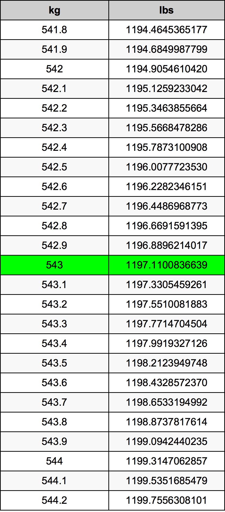 543 Kilogram Table